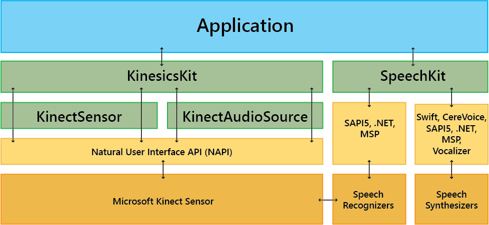KinesicsKit Architecture for Movement Management