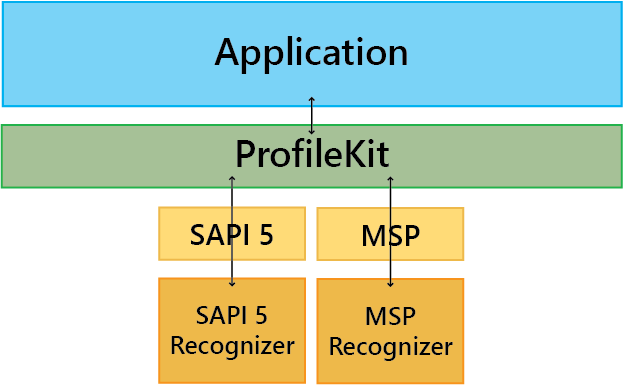 ProfileKit Architecture for Profile Management